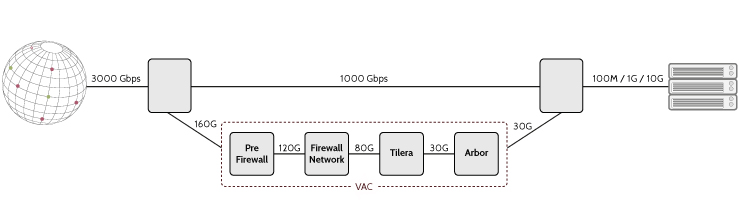 OVH Firewall HowTo · Some public notes